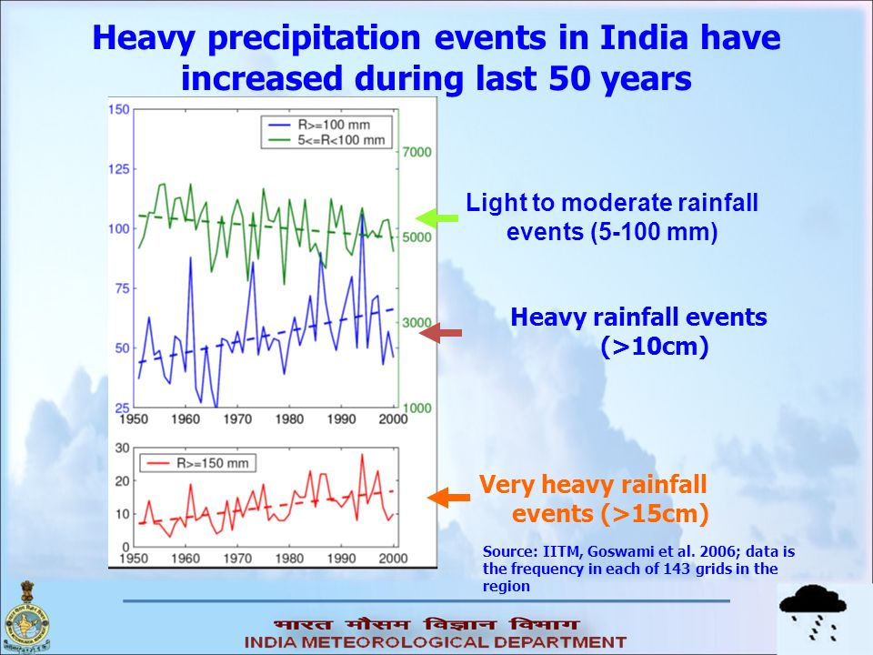Heavy precipitation events in India have increased during last 50 years Source: IITM, Goswami et al. 2006; data is the frequency in each of 143 grids