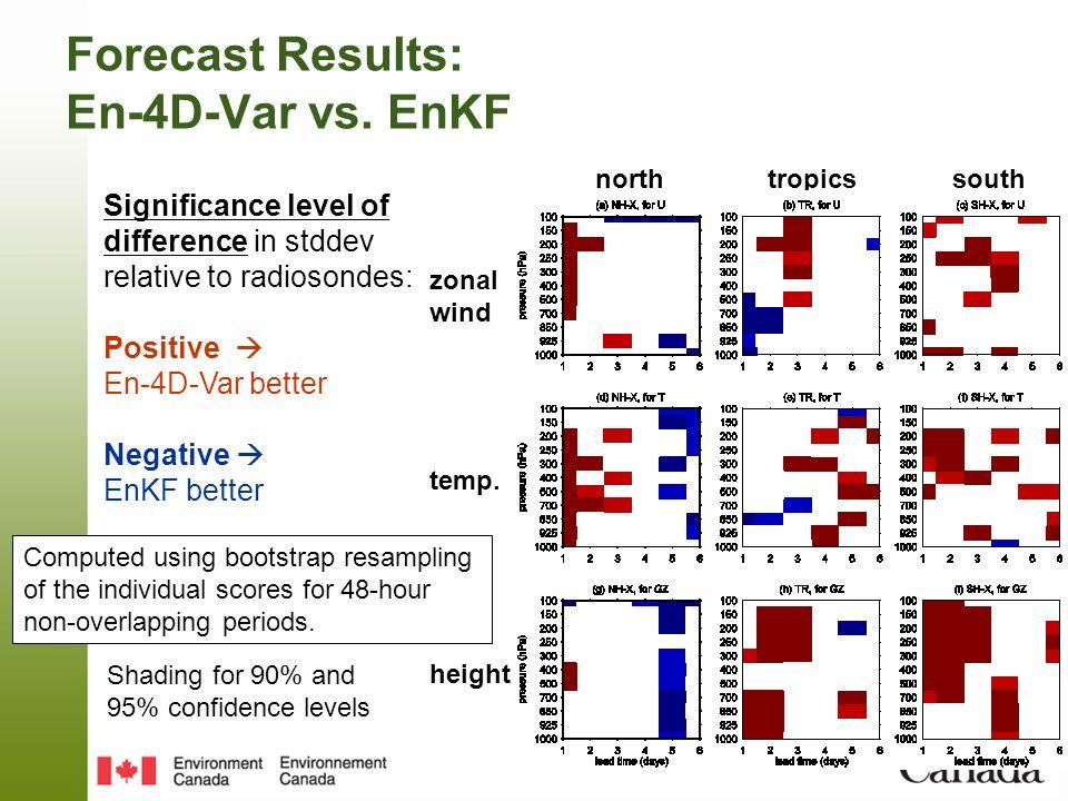 Forecast Results: En-4D-Var vs. EnKF Significance level of difference in stddev relative to radiosondes: Positive En-4D-Var better Negative EnKF bette