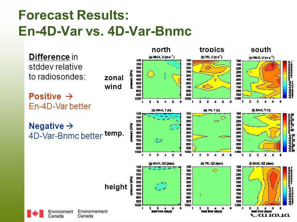 Forecast Results: En-4D-Var vs. 4D-Var-Bnmc Difference in stddev relative to radiosondes: Positive En-4D-Var better Negative 4D-Var-Bnmc better zonal
