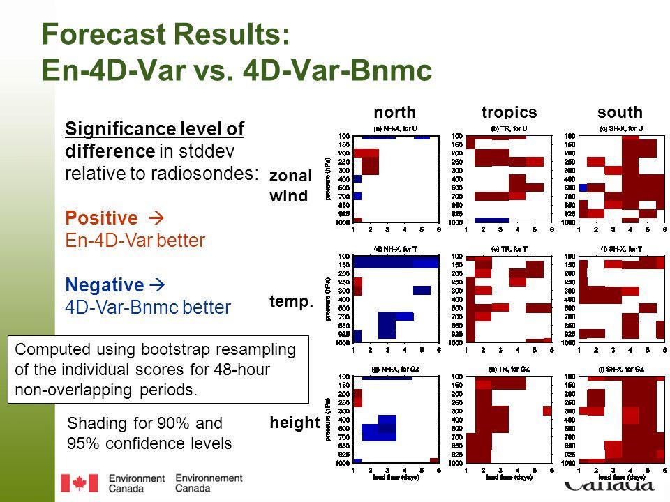 Forecast Results: En-4D-Var vs. 4D-Var-Bnmc Significance level of difference in stddev relative to radiosondes: Positive En-4D-Var better Negative 4D-