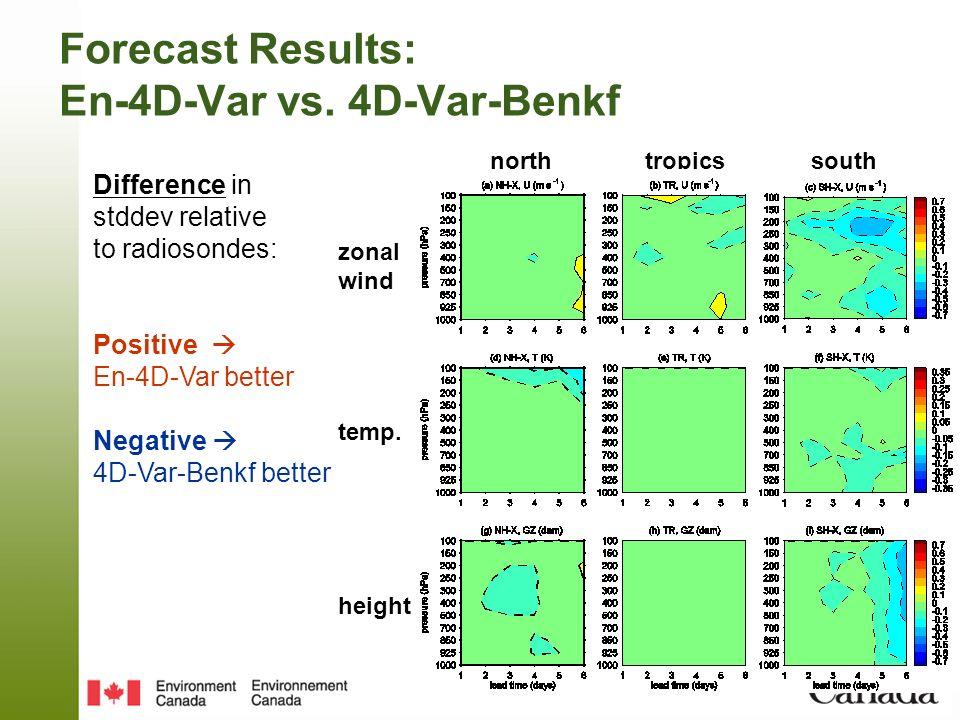 Forecast Results: En-4D-Var vs. 4D-Var-Benkf Difference in stddev relative to radiosondes: Positive En-4D-Var better Negative 4D-Var-Benkf better zona