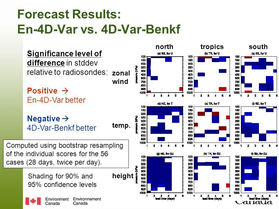 Forecast Results: En-4D-Var vs. 4D-Var-Benkf Significance level of difference in stddev relative to radiosondes: Positive En-4D-Var better Negative 4D