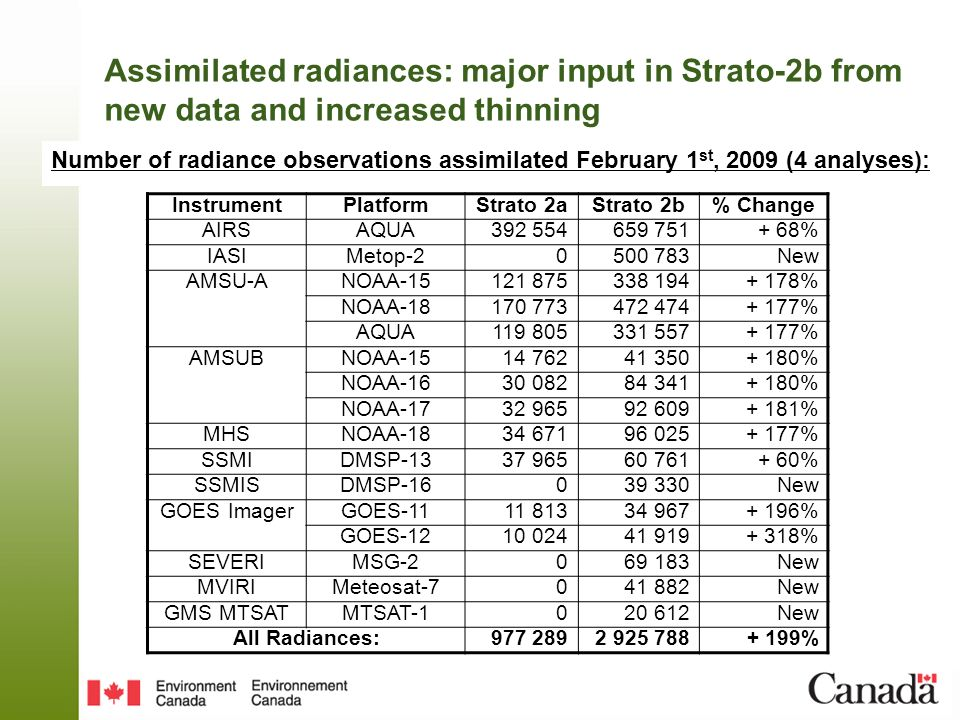 Assimilated radiances: major input in Strato-2b from new data and increased thinning Number of radiance observations assimilated February 1 st, 2009 (4 analyses): InstrumentPlatformStrato 2aStrato 2b% Change AIRSAQUA % IASIMetop New AMSU-ANOAA % NOAA % AQUA % AMSUBNOAA % NOAA % NOAA % MHSNOAA % SSMIDMSP % SSMISDMSP New GOES ImagerGOES % GOES % SEVERIMSG New MVIRIMeteosat New GMS MTSATMTSAT New All Radiances: %