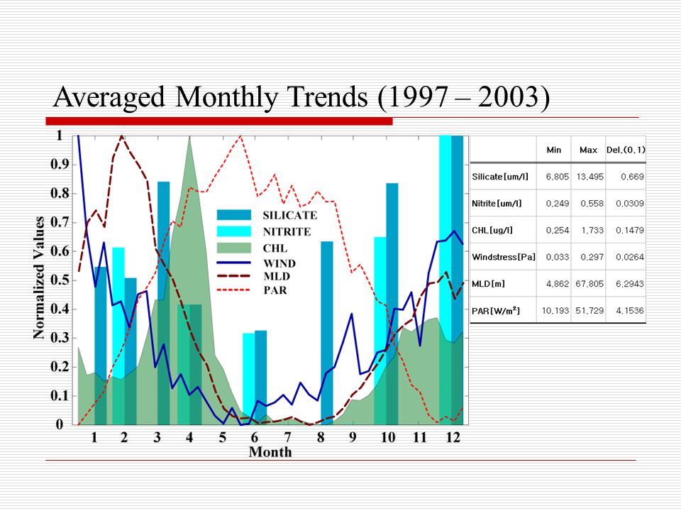 Averaged Monthly Trends (1997 – 2003)