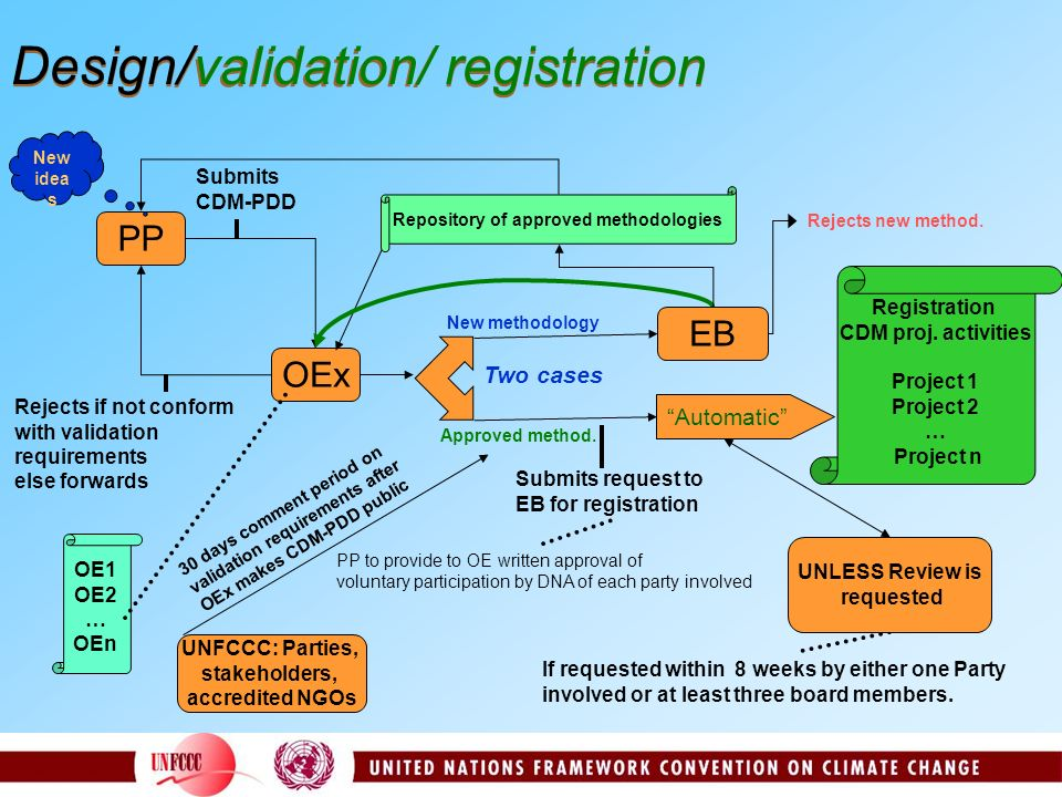 Design/validation/ registration Rejects if not conform with validation requirements else forwards Submits CDM-PDD OEx OE1 OE2 … OEn Two cases New meth