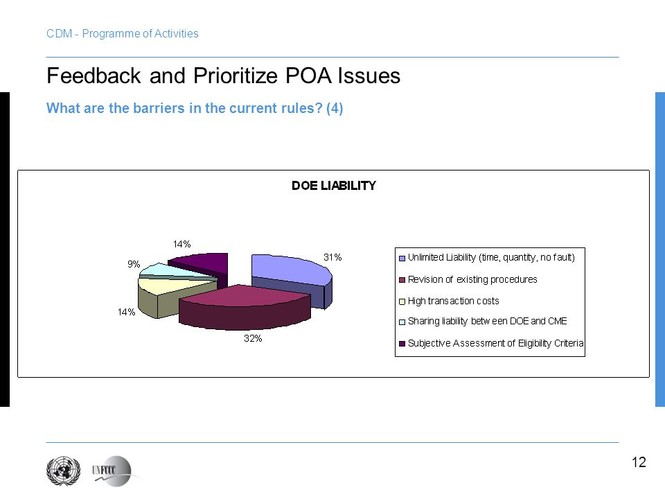 12 Feedback and Prioritize POA Issues What are the barriers in the current rules? (4)