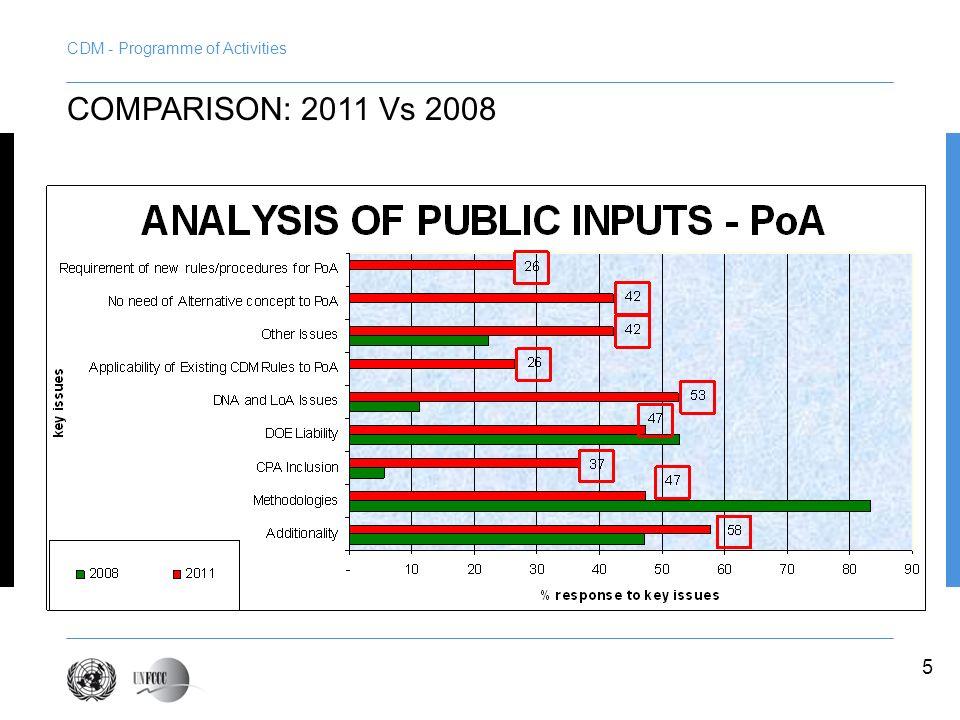 5 COMPARISON: 2011 Vs 2008
