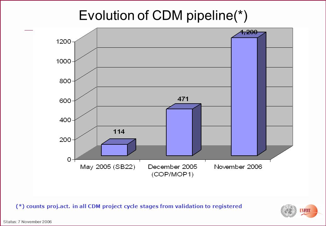 Evolution of CDM pipeline(*) (*) counts proj.act. in all CDM project cycle stages from validation to registered Status: 7 November 2006
