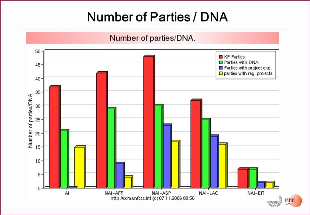 Number of Parties / DNA