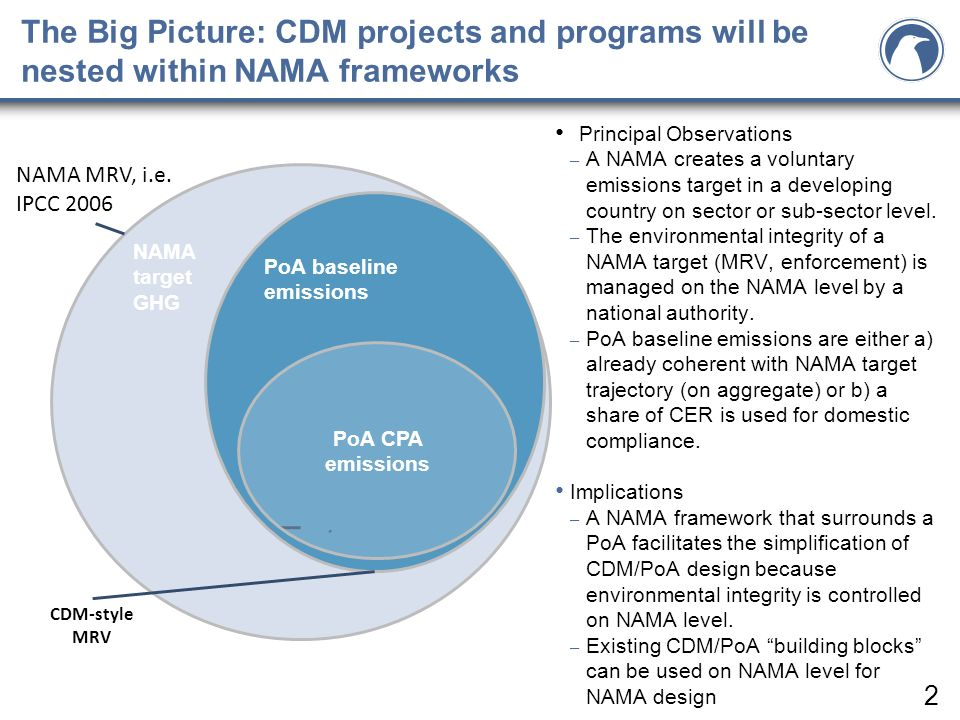 The Big Picture: CDM projects and programs will be nested within NAMA frameworks Principal Observations – A NAMA creates a voluntary emissions target in a developing country on sector or sub-sector level.