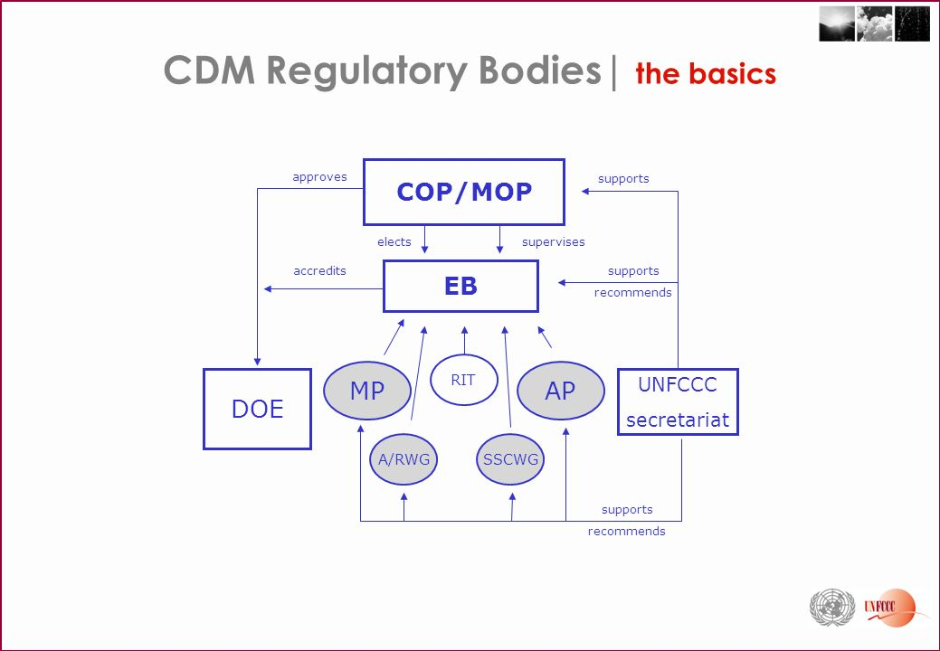 COP/MOP EB UNFCCC secretariat SSCWGA/RWG MPAP RIT DOE superviseselects accreditssupports recommends supports approves supports recommends CDM Regulatory Bodies| the basics