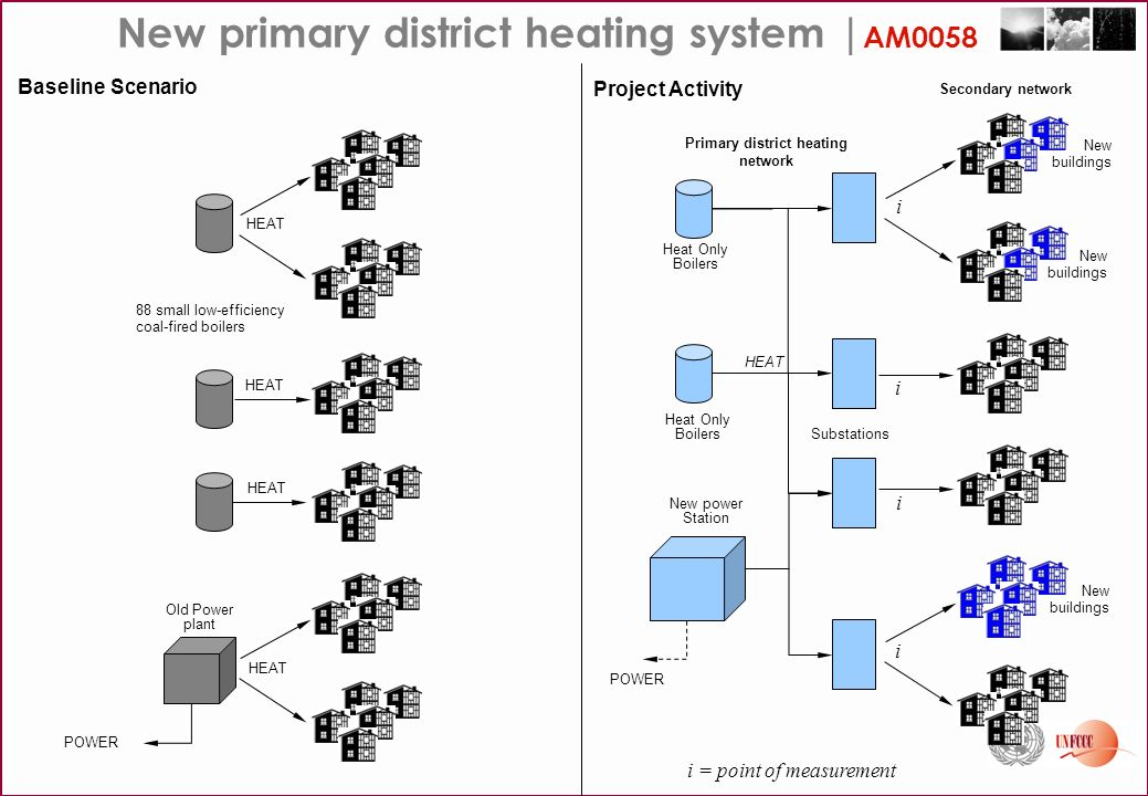 Approved SSC methodologies   Energy Efficiency AMS II.C Specific technologies (Demand-side energy efficiency programmes for specific technologies) AMS II.D(Energy efficiency & fuel switching measures for industrial facilities) AMS II.EBuildings (Energy efficiency & fuel switching measures for buildings) AMS II.FAgriculture (Energy efficiency & fuel switching measures for agricultural facilities and activities) AMS III.S Transport (Introduction of low-emission vehicles to commercial vehicle fleets)