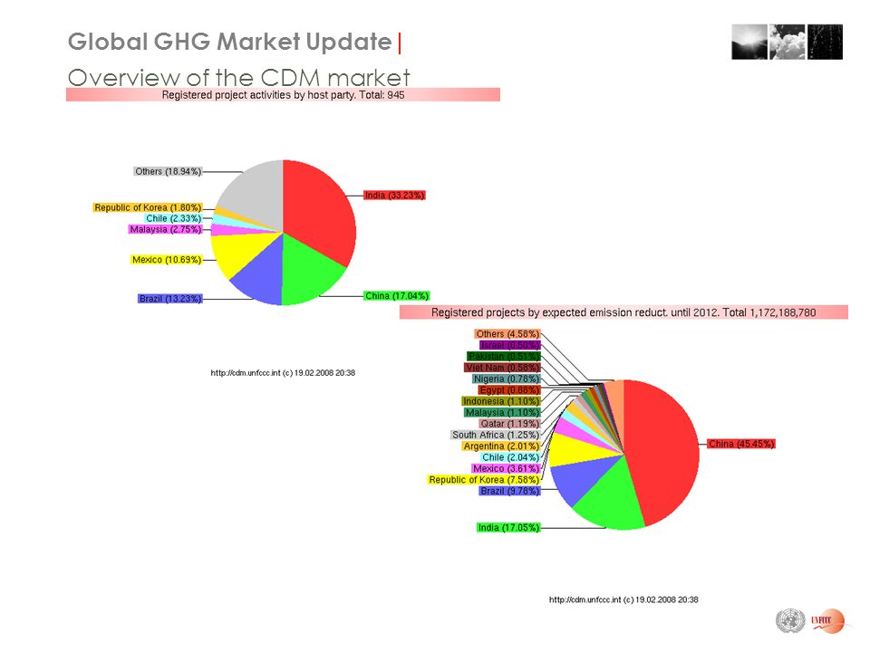 Global GHG Market Update| Overview of the CDM market