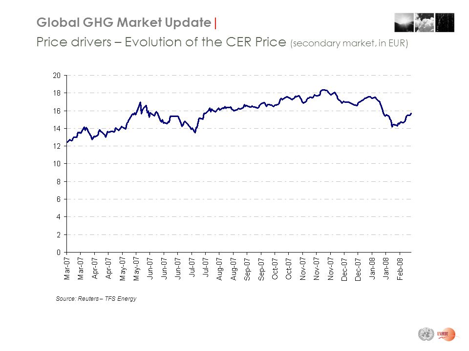 Global GHG Market Update| Price drivers – Evolution of the CER Price (secondary market, in EUR) Source: Reuters – TFS Energy