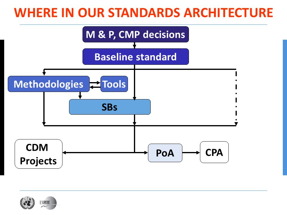 WHERE IN OUR STANDARDS ARCHITECTURE M & P, CMP decisions Methodologies SBs CDM Projects PoA CPA Baseline standard Tools