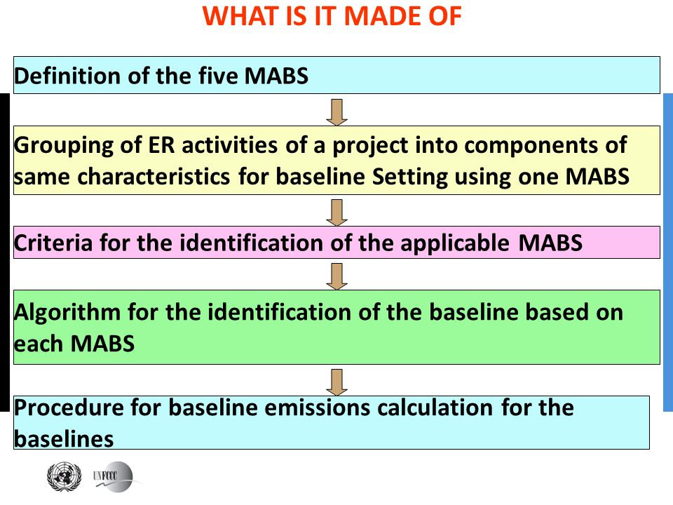 WHAT IS IT MADE OF Definition of the five MABS Grouping of ER activities of a project into components of same characteristics for baseline Setting usi