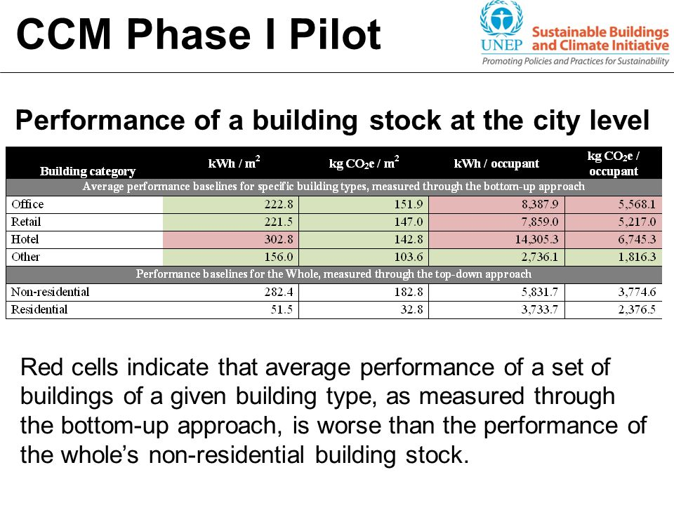 Performance of a building stock at the city level CCM Phase I Pilot Red cells indicate that average performance of a set of buildings of a given build