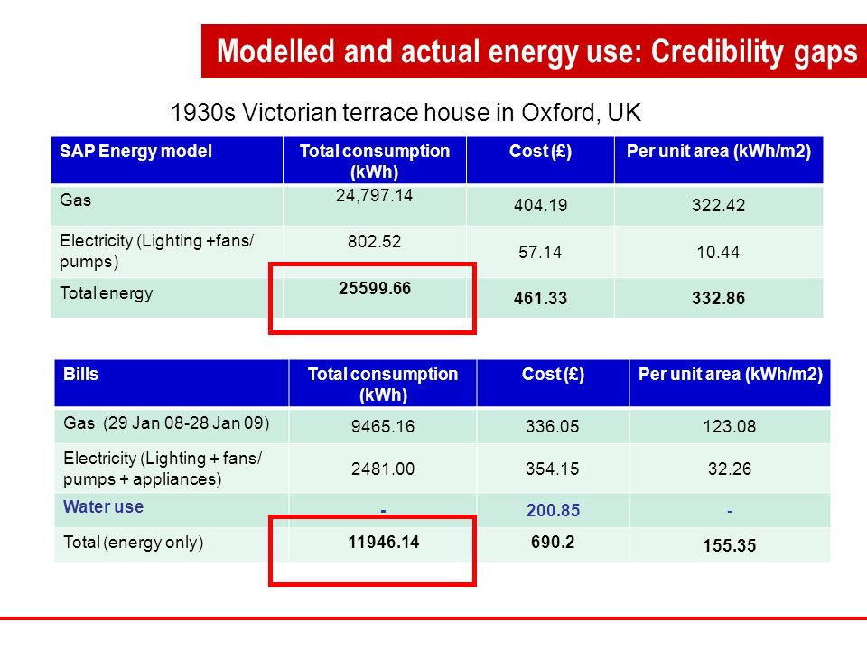 Modelled and actual energy use: Credibility gaps BillsTotal consumption (kWh) Cost (£)Per unit area (kWh/m2) Gas (29 Jan 08-28 Jan 09) 9465.16336.05123.08 Electricity (Lighting + fans/ pumps + appliances) 2481.00354.1532.26 Water use -200.85 - Total (energy only)11946.14690.2 155.35 SAP Energy modelTotal consumption (kWh) Cost (£)Per unit area (kWh/m2) Gas 24,797.14 404.19322.42 Electricity (Lighting +fans/ pumps) 802.52 57.1410.44 Total energy 25599.66 461.33332.86 1930s Victorian terrace house in Oxford, UK