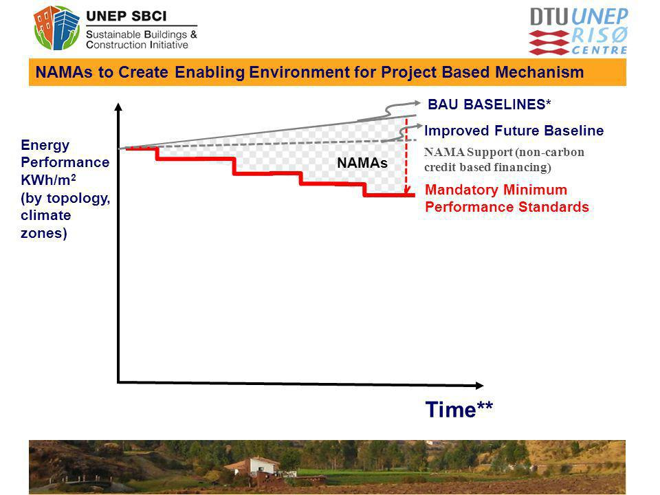 NAMAs to Create Enabling Environment for Project Based Mechanism Time** Energy Performance KWh/m 2 (by topology, climate zones) BAU BASELINES* Mandato