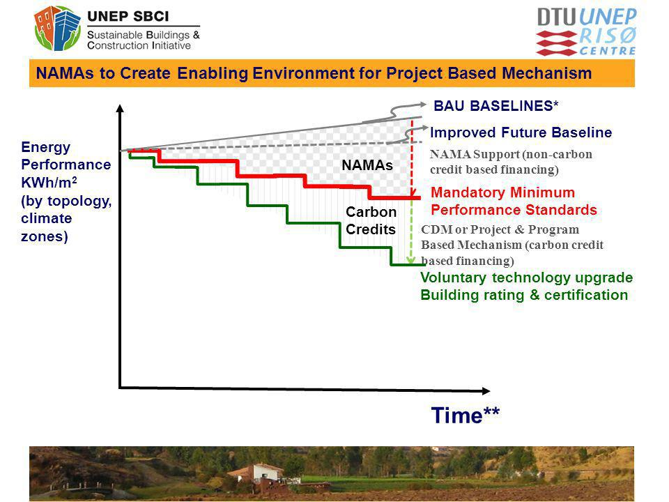 NAMAs to Create Enabling Environment for Project Based Mechanism Time** Energy Performance KWh/m 2 (by topology, climate zones) Voluntary technology u