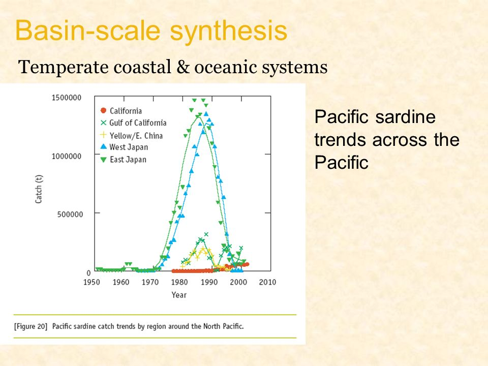 Basin-scale synthesis Pacific sardine trends across the Pacific Temperate coastal & oceanic systems
