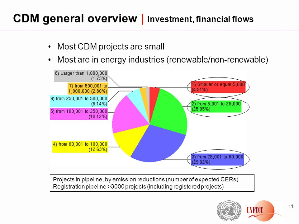 11 CDM general overview | Investment, financial flows Most CDM projects are small Most are in energy industries (renewable/non-renewable) Projects in