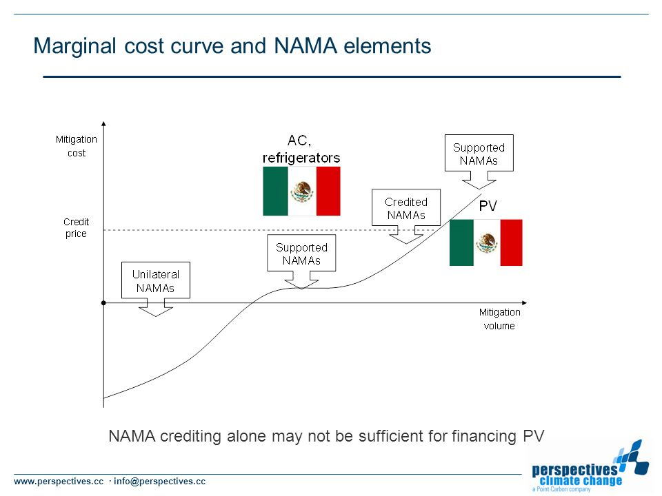 www.perspectives.cc · info@perspectives.cc Marginal cost curve and NAMA elements NAMA crediting alone may not be sufficient for financing PV