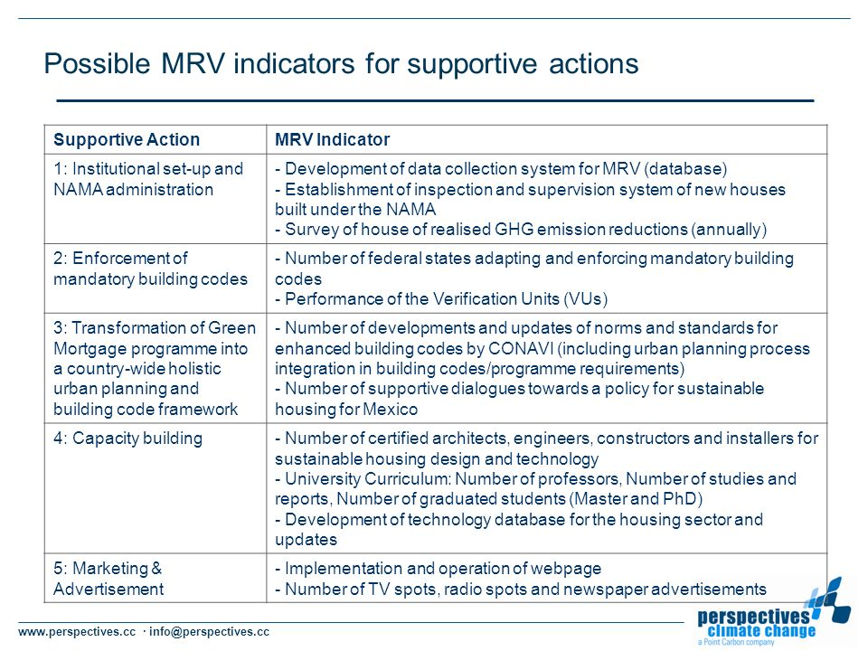 www.perspectives.cc · info@perspectives.cc Possible MRV indicators for supportive actions Supportive ActionMRV Indicator 1: Institutional set-up and NAMA administration - Development of data collection system for MRV (database) - Establishment of inspection and supervision system of new houses built under the NAMA - Survey of house of realised GHG emission reductions (annually) 2: Enforcement of mandatory building codes - Number of federal states adapting and enforcing mandatory building codes - Performance of the Verification Units (VUs) 3: Transformation of Green Mortgage programme into a country-wide holistic urban planning and building code framework - Number of developments and updates of norms and standards for enhanced building codes by CONAVI (including urban planning process integration in building codes/programme requirements) - Number of supportive dialogues towards a policy for sustainable housing for Mexico 4: Capacity building- Number of certified architects, engineers, constructors and installers for sustainable housing design and technology - University Curriculum: Number of professors, Number of studies and reports, Number of graduated students (Master and PhD) - Development of technology database for the housing sector and updates 5: Marketing & Advertisement - Implementation and operation of webpage - Number of TV spots, radio spots and newspaper advertisements