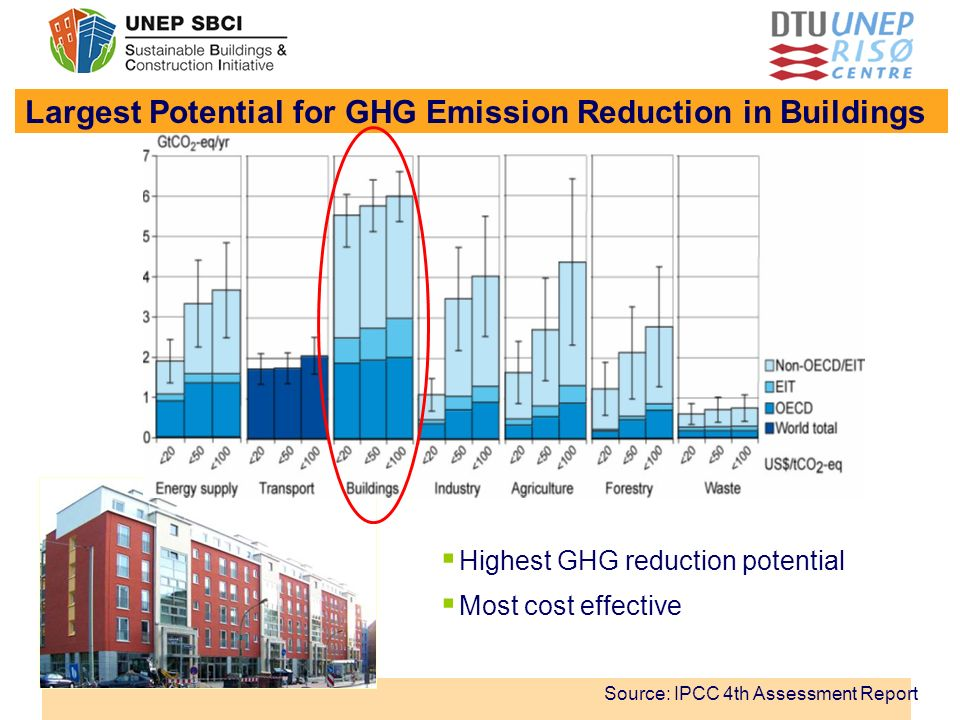 Largest Potential for GHG Emission Reduction in Buildings Source: IPCC 4th Assessment Report Highest GHG reduction potential Most cost effective