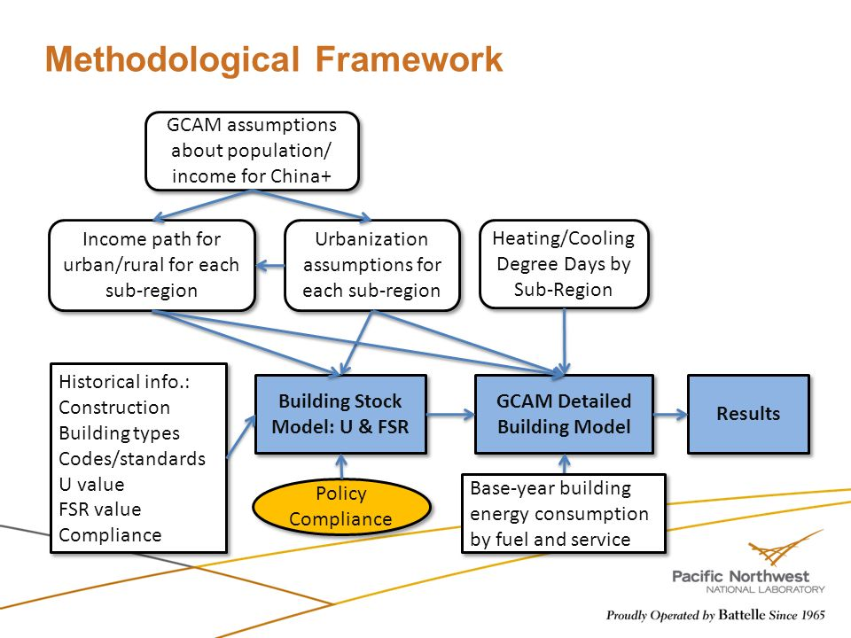 Methodological Framework Building Stock Model: U & FSR Heating/Cooling Degree Days by Sub-Region GCAM Detailed Building Model Urbanization assumptions