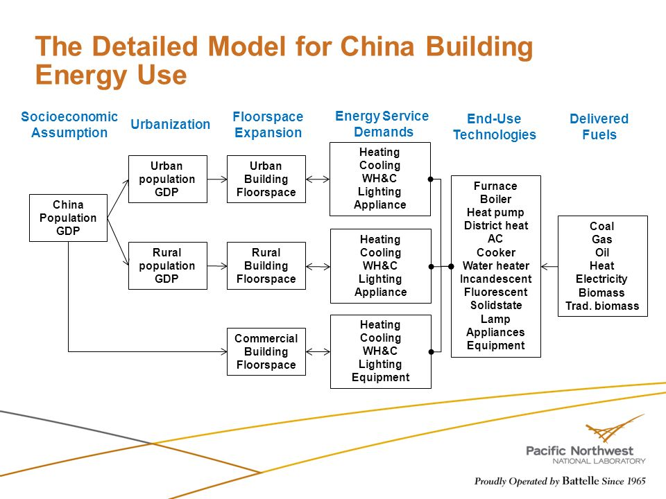 Energy Service Demands Commercial Building Floorspace China Population GDP Urban population GDP Rural population GDP Urban Building Floorspace Rural B
