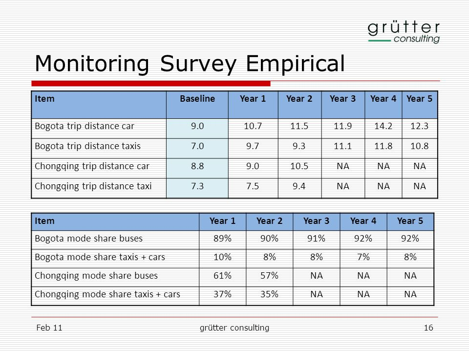 Feb 11grütter consulting16 Monitoring Survey Empirical ItemBaselineYear 1Year 2Year 3Year 4Year 5 Bogota trip distance car9.010.711.511.914.212.3 Bogo