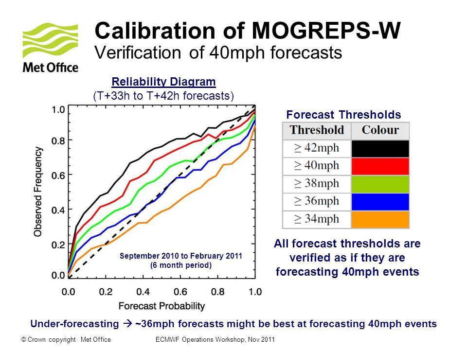 © Crown copyright Met Office ECMWF Operations Workshop, Nov 2011 Impact-based MOGREPS-W Weather Impact Matrix High Medium Low Very Low LowMediumHigh 70mph80mph90mph Example of MOGREPS-W Wind Gust thresholds for the Highlands and Islands 1% 20% 40% 60% Example of MOGREPS-W probability thresholds Impact Likelihood