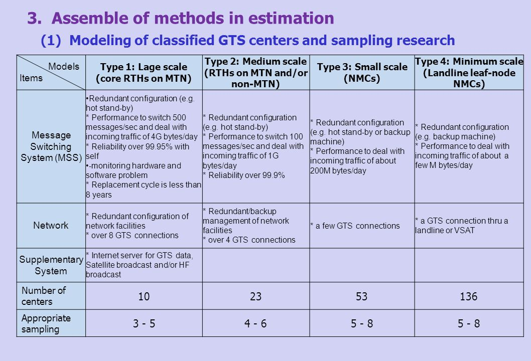 3. Assemble of methods in estimation (1) Modeling of classified GTS centers and sampling research Models Items Type 1: Lage scale (core RTHs on MTN) T