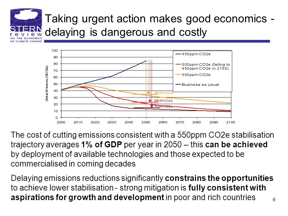 Taking urgent action makes good economics - delaying is dangerous and costly The cost of cutting emissions consistent with a 550ppm CO2e stabilisation trajectory averages 1% of GDP per year in 2050 – this can be achieved by deployment of available technologies and those expected to be commercialised in coming decades Delaying emissions reductions significantly constrains the opportunities to achieve lower stabilisation - strong mitigation is fully consistent with aspirations for growth and development in poor and rich countries 6