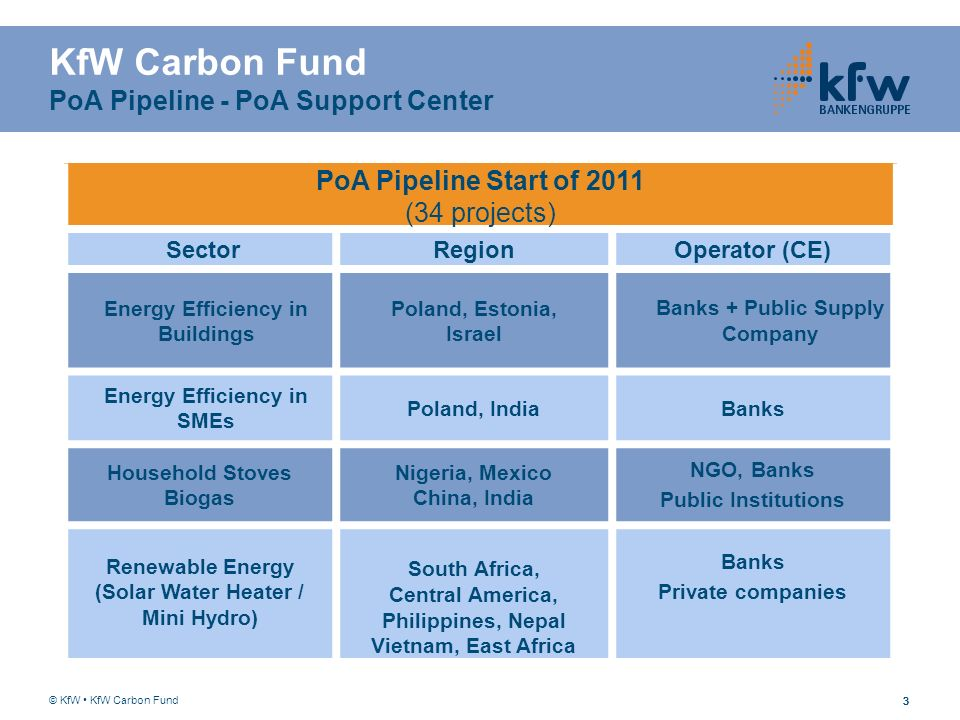 333 KfW Carbon Fund PoA Pipeline - PoA Support Center PoA Pipeline Start of 2011 (34 projects) SectorRegionOperator (CE) Energy Efficiency in Building