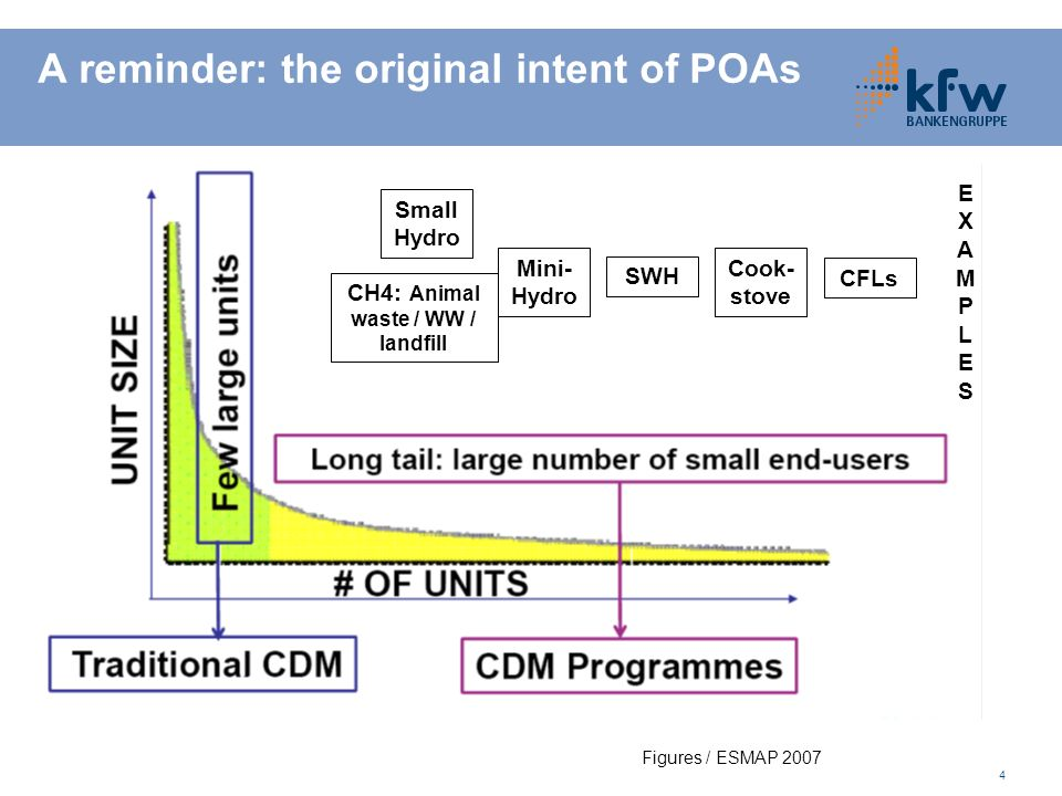 4 A reminder: the original intent of POAs Figures / ESMAP 2007 Cook- stove CFLs SWH Mini- Hydro Small Hydro EXAMPLESEXAMPLES CH4: Animal waste / WW / landfill