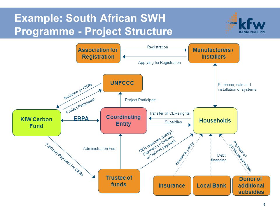 888 Example: South African SWH Programme - Project Structure KfW Carbon Fund Coordinating Entity Donor of additional subsidies Trustee of funds Manufacturers / Installers Association for Registration Households Local Bank Applying for Registration Registration UNFCCC ERPA Purchase, sale and installation of systems Payment of additional subsidies Debt financing Transfer of CERs rights Issuance of CERs Project Participant CER revenues (partly): Payment on Delivery or Upfront payment Administration Fee (Upfront)-Payment for CERs Subsidies Insurance insurance policy