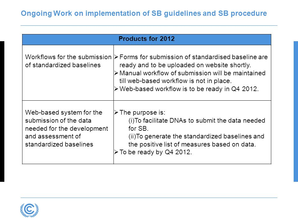 Ongoing Work on implementation of SB guidelines and SB procedure Products for 2012 Workflows for the submission of standardized baselines Forms for su
