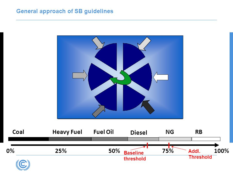 General approach of SB guidelines Country Total output of Sector Fuels/ technologies CoalHeavy FuelFuel Oil Diesel NGRB 0% 25% 50% 75% 100% Baseline t