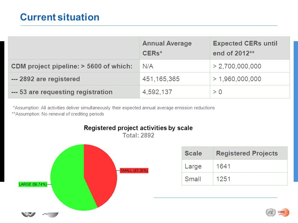 Registered project activities by scale Total: 2892 Annual Average CERs* Expected CERs until end of 2012** CDM project pipeline: > 5600 of which:N/A> 2