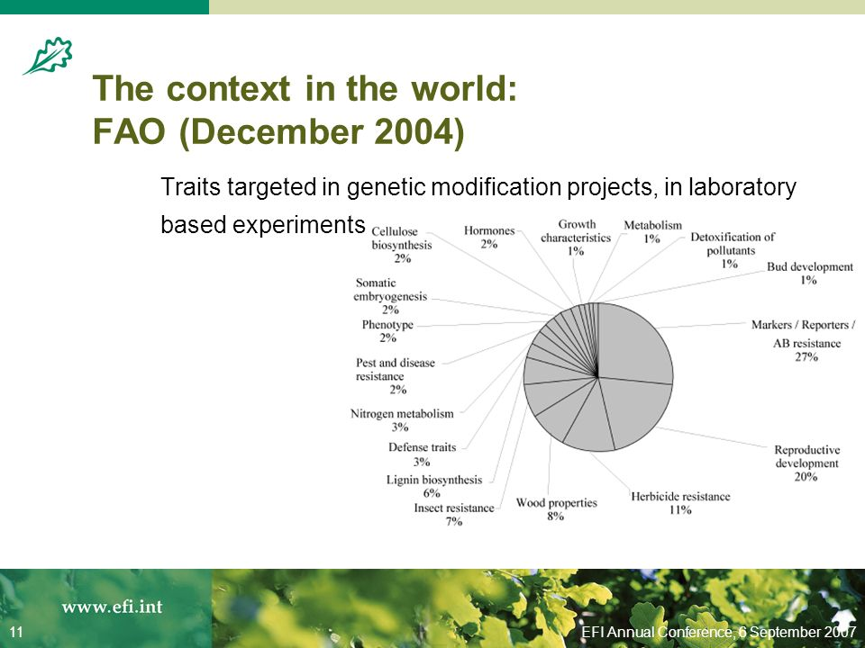 EFI Annual Conference, 6 September 200711 The context in the world: FAO (December 2004) Traits targeted in genetic modification projects, in laboratory based experiments
