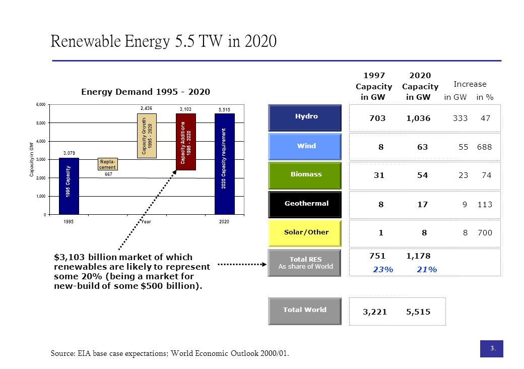 3. Renewable Energy 5.5 TW in 2020 19972020 Capacity 7031,036 863 3154 817 18 7511,178 23%21% 3,2215,515 Total RES As share of World Wind Biomass Geot