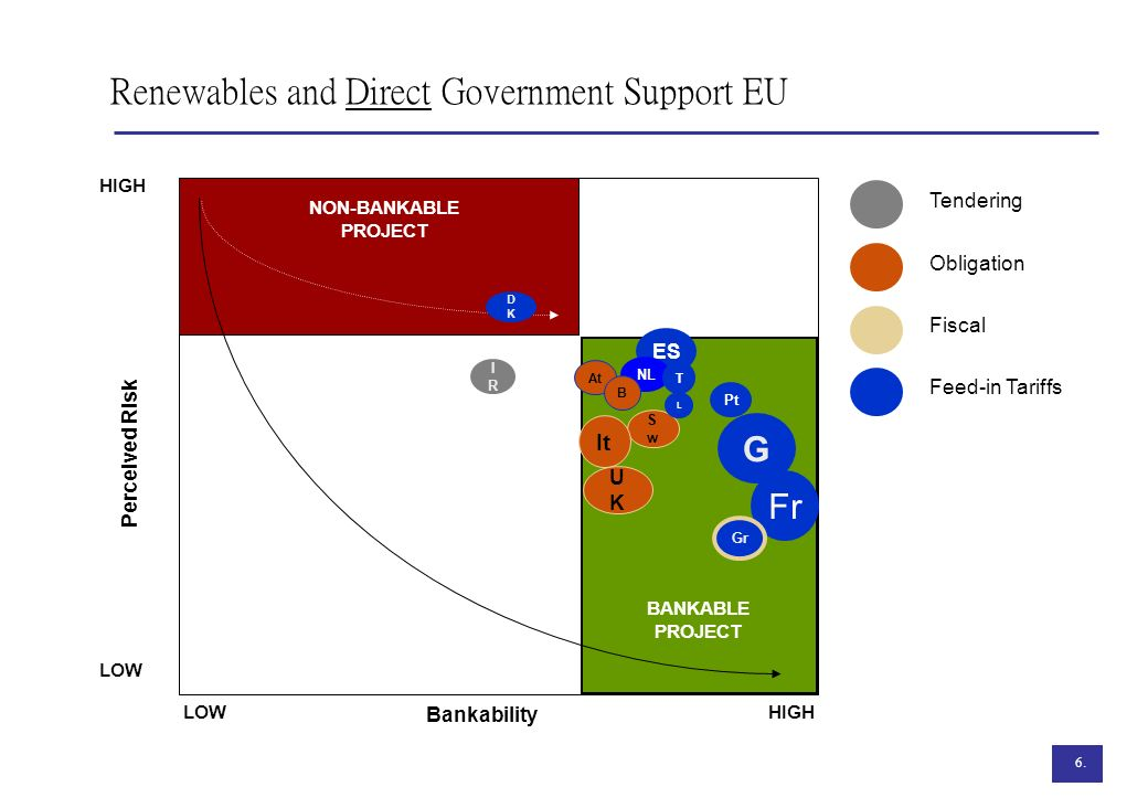 6. Renewables and Direct Government Support EU LOW HIGH BANKABLE PROJECT HIGH LOW Perceived Risk Bankability IRIR Tendering Obligation Fiscal Feed-in