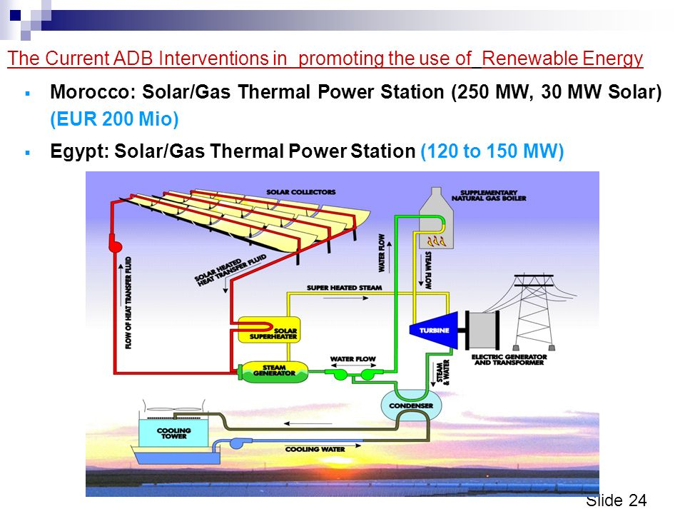 Slide 24 The Current ADB Interventions in promoting the use of Renewable Energy Morocco: Solar/Gas Thermal Power Station (250 MW, 30 MW Solar) (EUR 200 Mio) Egypt: Solar/Gas Thermal Power Station (120 to 150 MW)