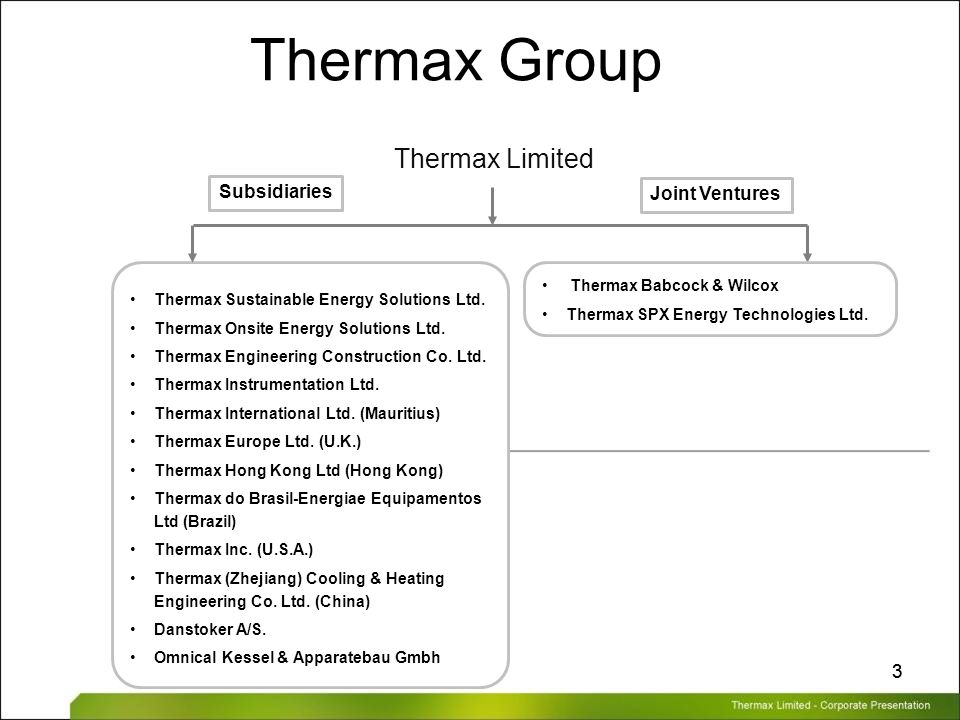 Thermax Limited – Corporate Presentation 33 Thermax Group Thermax Sustainable Energy Solutions Ltd. Thermax Onsite Energy Solutions Ltd. Thermax Engin