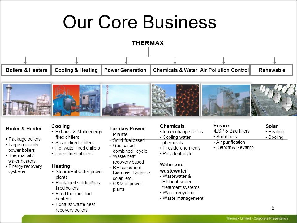 Thermax Limited – Corporate Presentation 5 Our Core Business Boiler & Heater Package boilers Large capacity power boilers Thermal oil / water heaters
