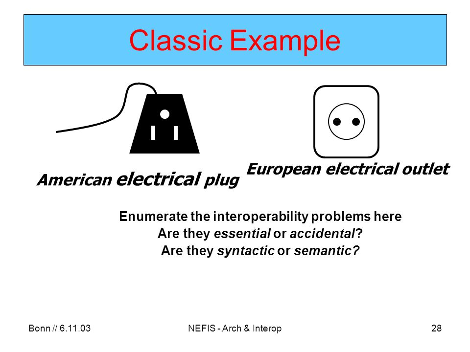 Bonn // 6.11.03NEFIS - Arch & Interop28 Classic Example Enumerate the interoperability problems here Are they essential or accidental.