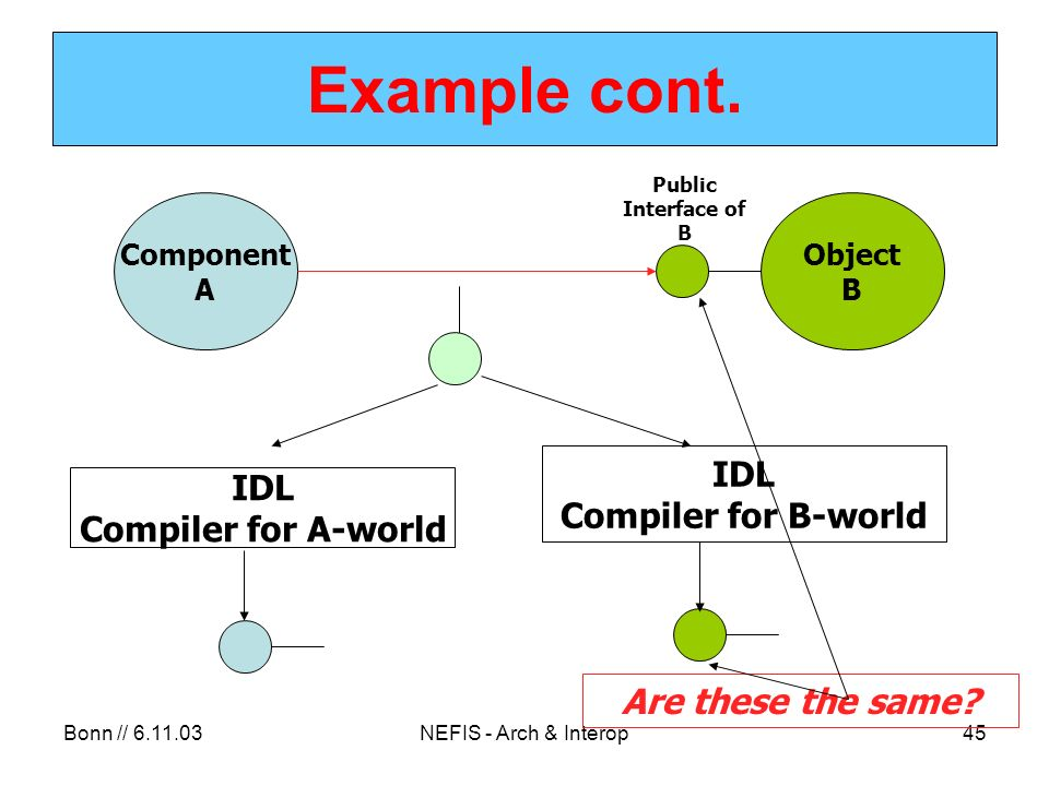 Bonn // 6.11.03NEFIS - Arch & Interop45 Example cont. Component A Object B Public Interface of B IDL Compiler for A-world IDL Compiler for B-world Are