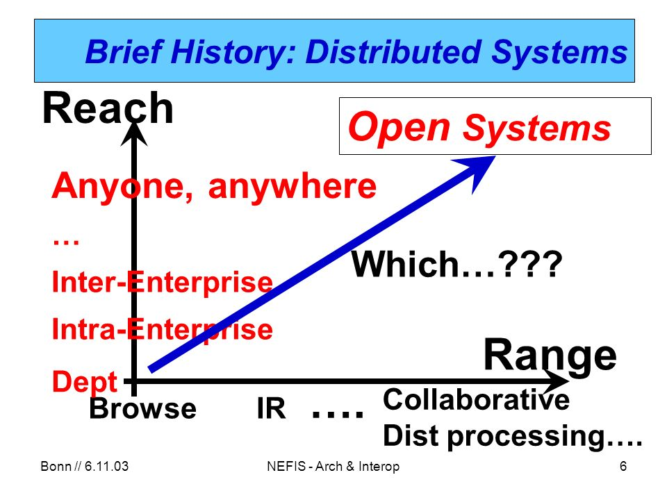 Bonn // 6.11.03NEFIS - Arch & Interop6 Brief History: Distributed Systems IRBrowse ….